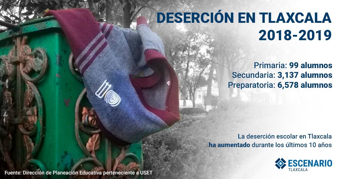 Deserción escolar, un problema latente y que va hacia arriba en Tlaxcala