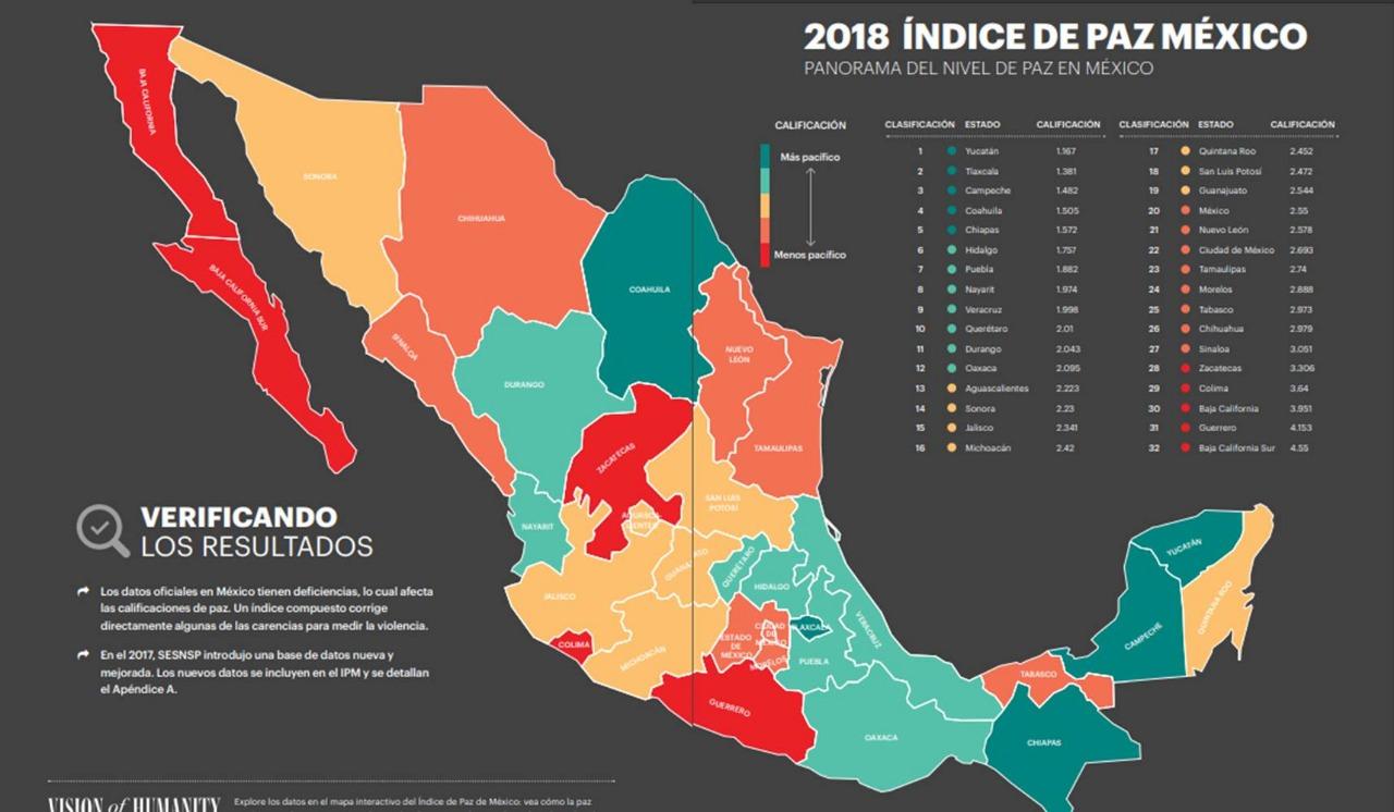 Pese a percepción, Tlaxcala es 2do. lugar en Índice de Paz