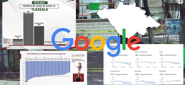 Movilidad-Google-Covid-19-Coronavirus-Sana-Distancia-Tlaxcala-México