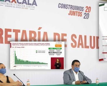 Datos-Activos-Camas-Hospitalización-Ventilador-Críticos-SESA-Tlaxcala-México-SSA-Covid-19-Coronavirus