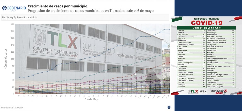 Municipios-Covid-19-Coronavirus-Fase-3-SESA-Incremento-Datos-Periodismo