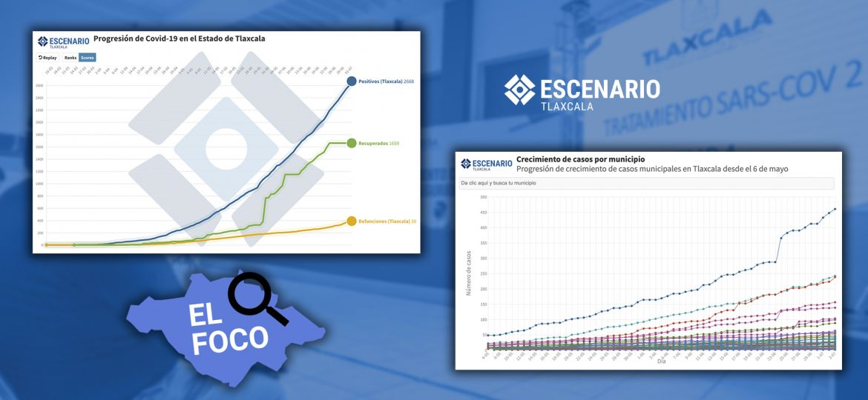 Gráficos-Datos-Covid-19-Tlaxcala-Positivos-Recuperados-Fallecidos-Sesa-Secretaria-Salud-Gobierno-México-Gatell