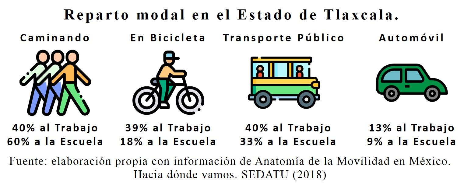 movilidad-índice de motorización