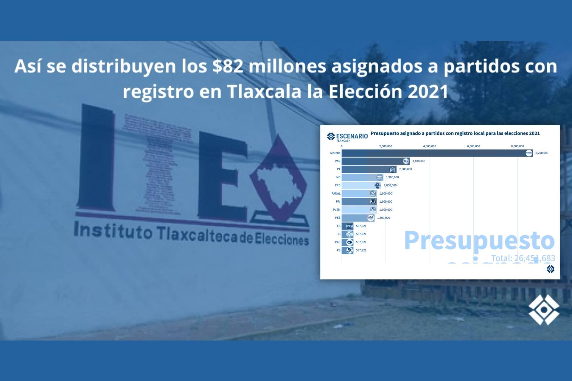 presupuesto-elecciones-2021-partidos-politicos-tlaxcala.