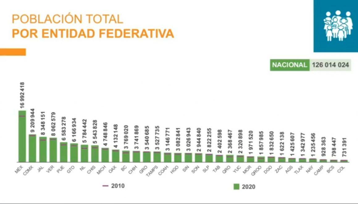 censo-población