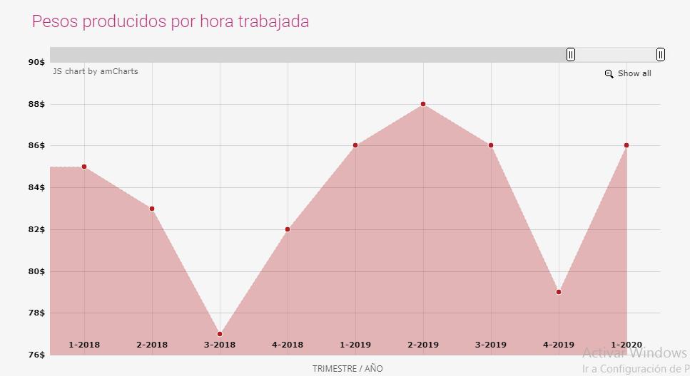 economía-Tlaxcala-México