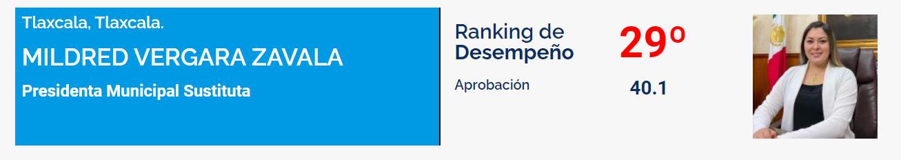 8° Ranking de alcaldes
