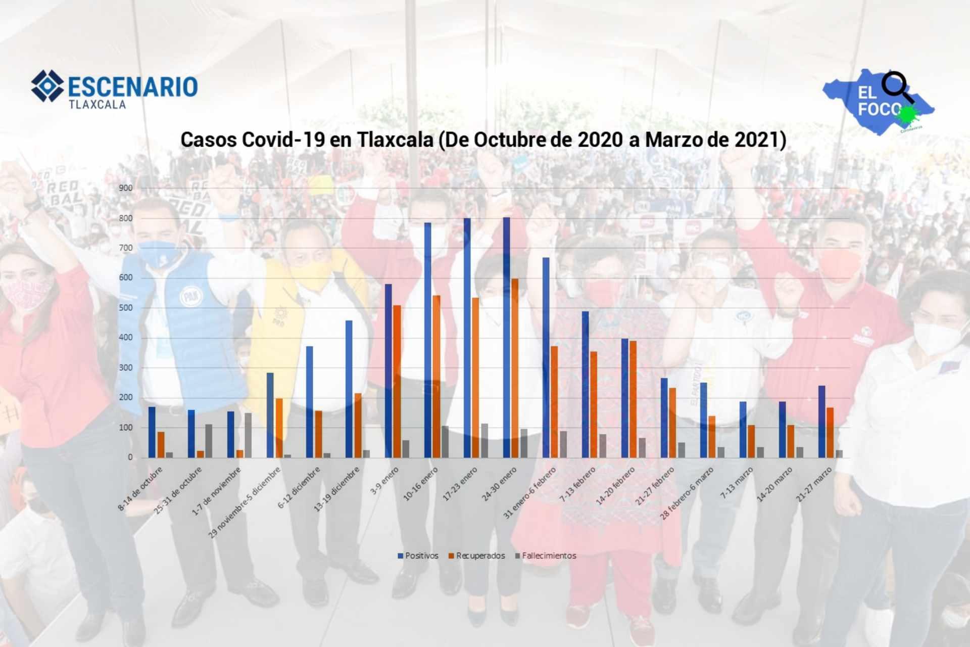 Covid-19-Tlaxcala-tercera ola-incremento-toma de protesta-Anabell