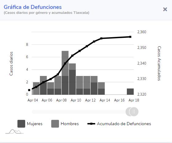 descesos-covid-tlaxcala-mexico-2021